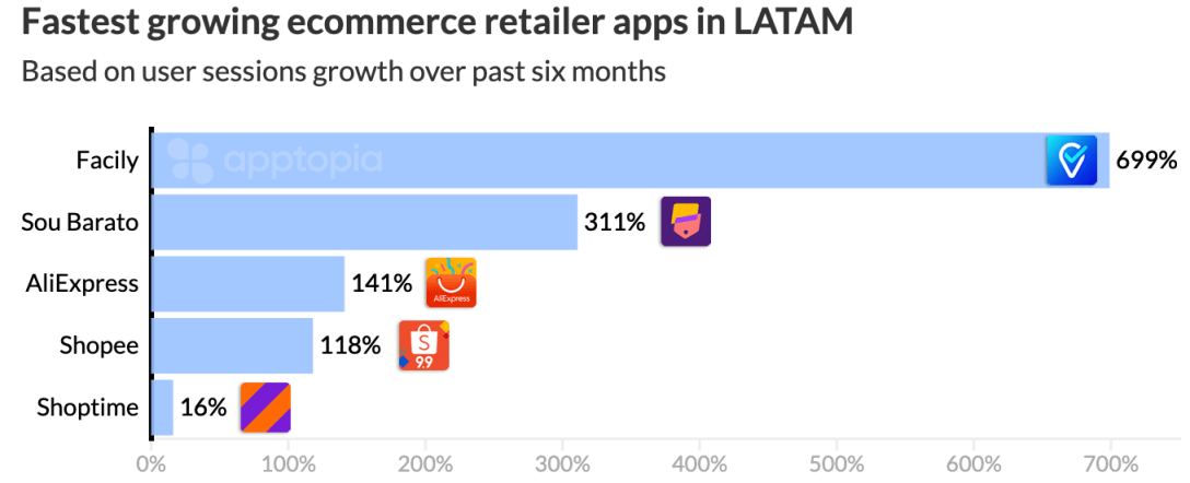 fastest growing retail apps in latam