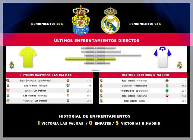 las palmas vs R.Madrid
