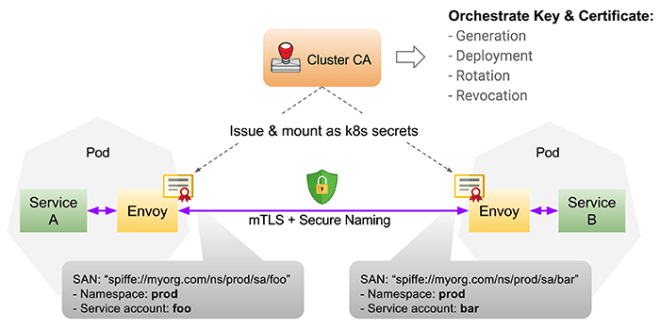 istio kubernetes security