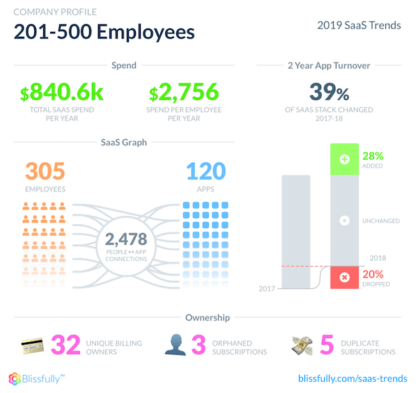 SaaS Stack Profile of 201-500 Employee Companies 2019