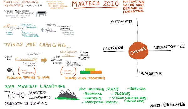 Notes de croquis de Keynote West 2019 de MarTech