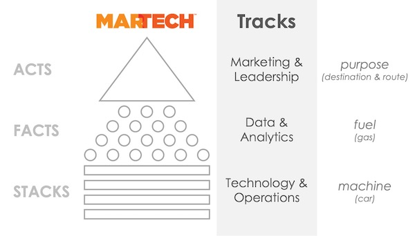MarTech: Stacks, Facts & Acts