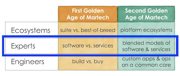 Services and Software in the 2nd Golden Age of Martech