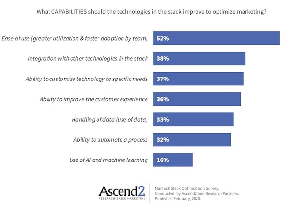 Martech Stack Improvements Marketers Want
