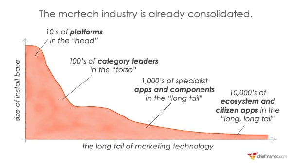 Martech Industry Long Tail