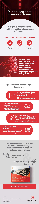 Intelligen adatkatalógus előnyei infografikán bemutatva