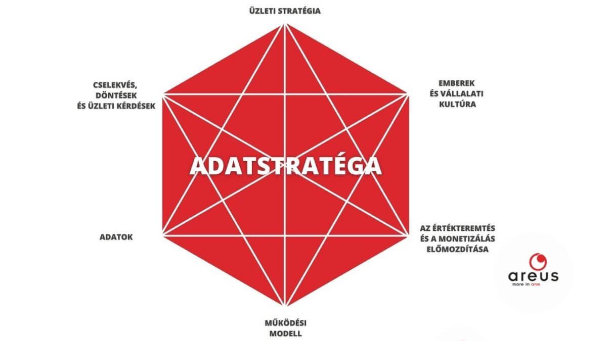 Az adatstratégia bemutatása egy ábrán