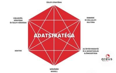Ki az adatstratéga? – Infografika