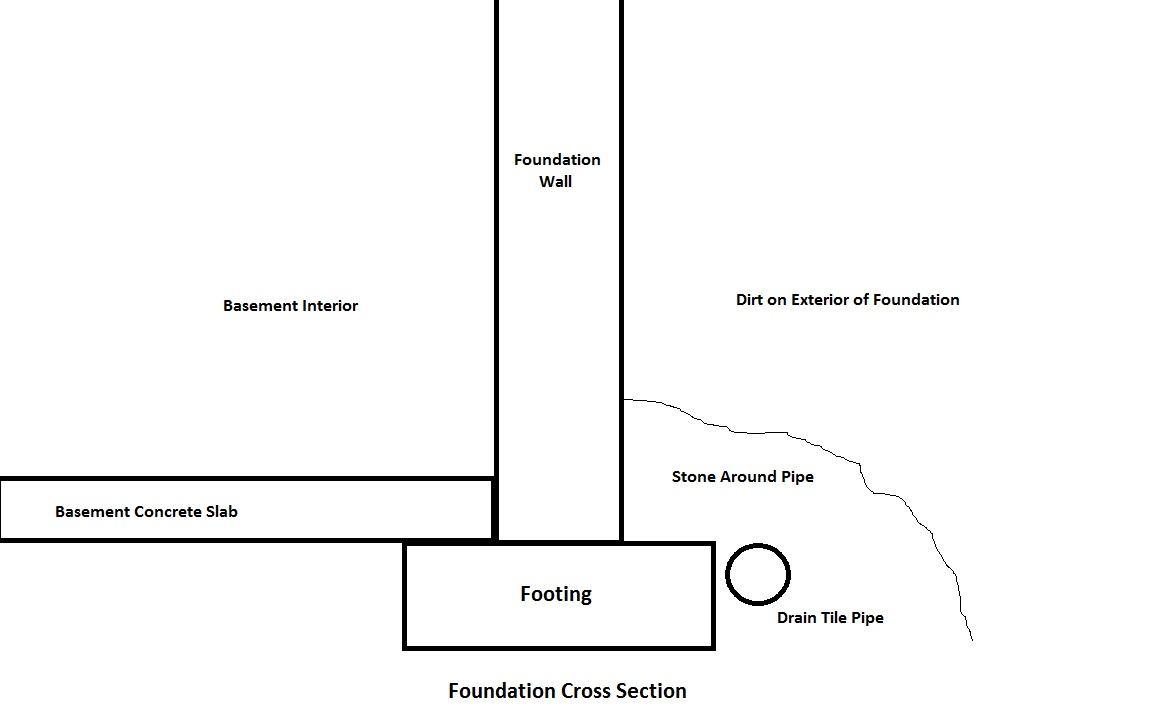 Foundation Drainage The Major Quality Components