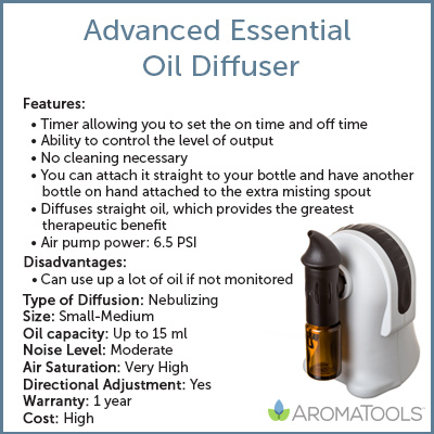 Advanced Essential Oil Diffuser Chart