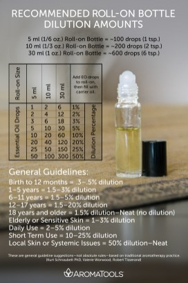 Roll-on Bottle Dilution Recommendations