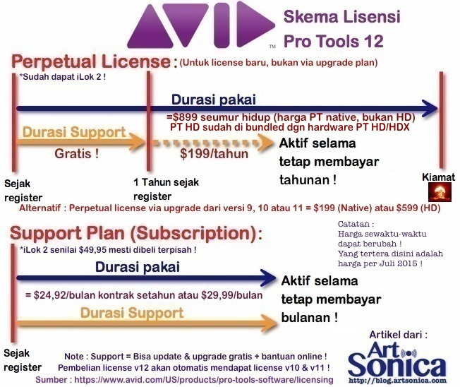 Perpetual License vs Support Plan Pro Tools 12 by www.blog.artsonica.com 2015