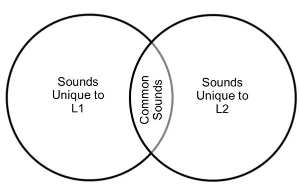 Common vs unique sounds