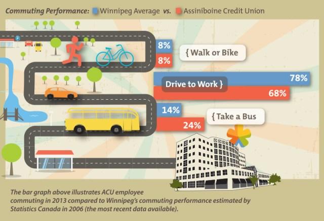 Commuter Performance