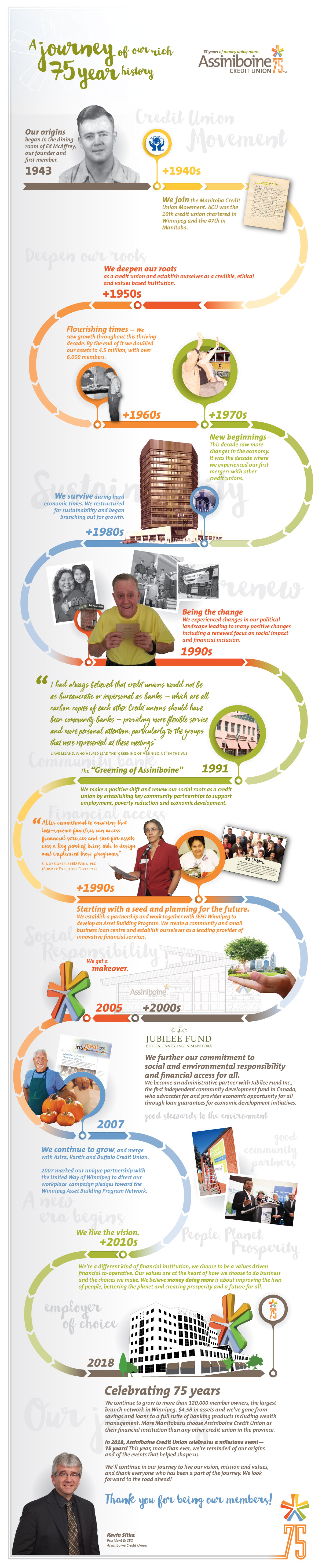 75 years infographic ACU history