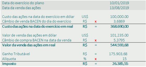 tributação stock option