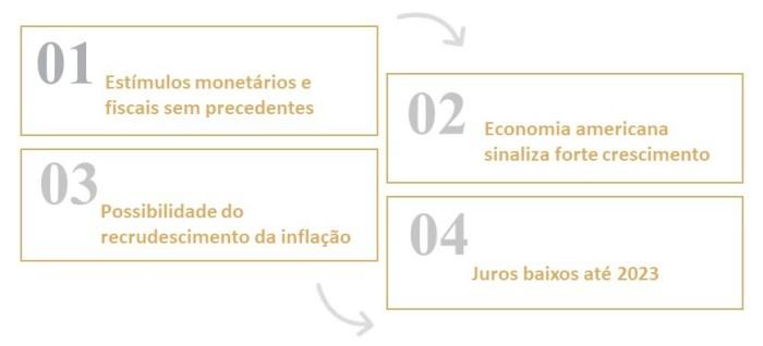 Estratégia de formatação de carteira de investimento