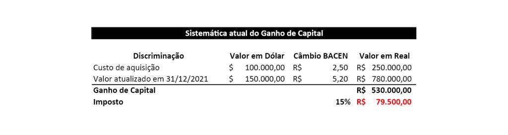 Sistemática atual do Ganho de Capital
