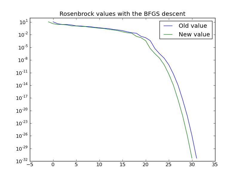 Comparison of optimization algorithms – Matthieu Brucher's blog