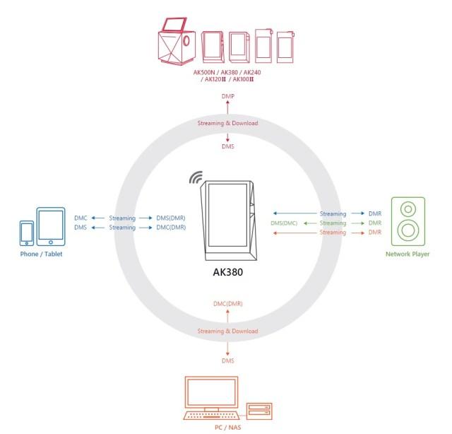 Avec AK Connect votre baladeur Astell&Kern est capable de lire la musique présent sur tous vos appareils.