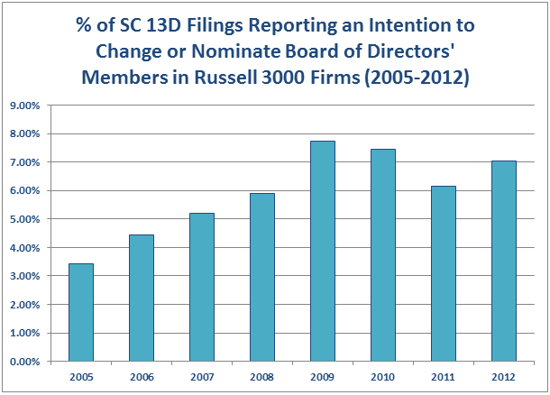 Filings With Intent To Change Board of Directors