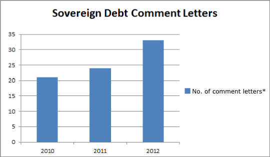 2013-03-26-sovereign-debt-comment-letters