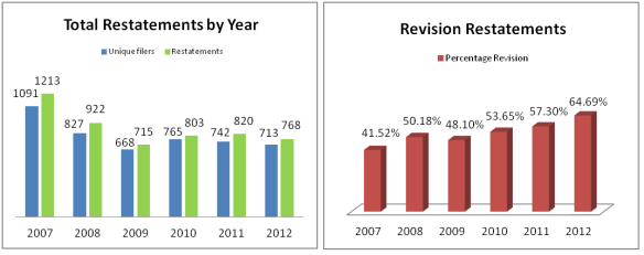 Total Restatements by Year