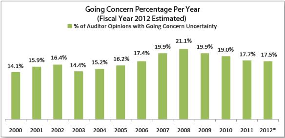 Going Concern Percentages