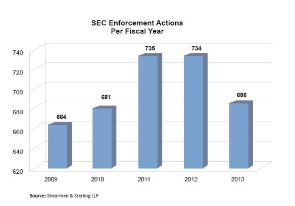 SEC Enforcement Table 1