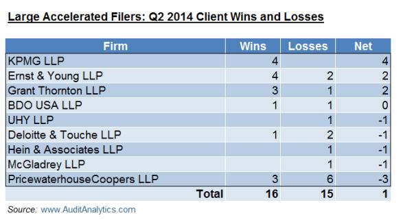 LAF Q2 14 Wins and Losses