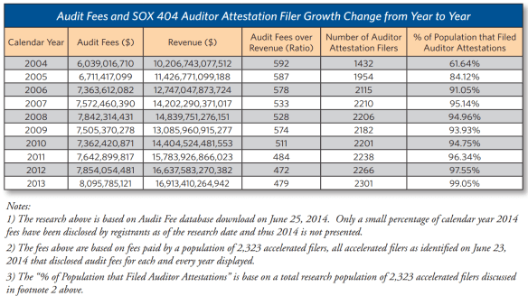 Audit Fees and 404_2014