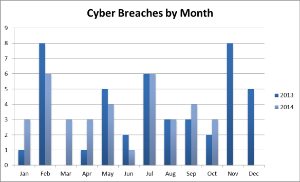 Cyber Breaches by Month