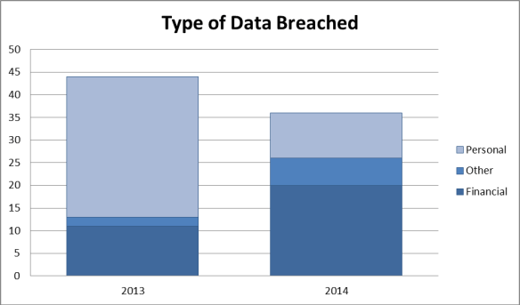 Types of Data Breached