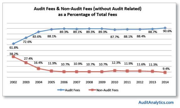 Non Audit Fees