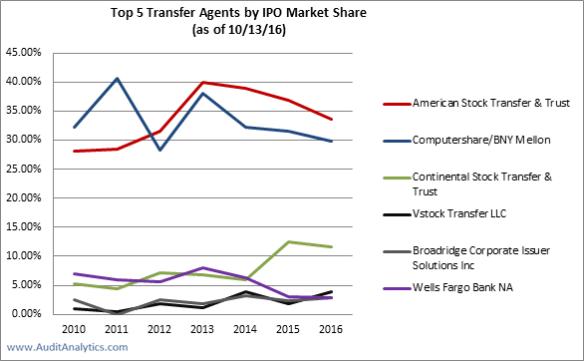 2016-ta-market-share-line-graph