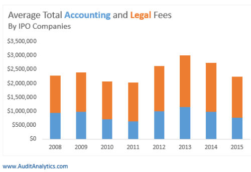 ipo-total-fees
