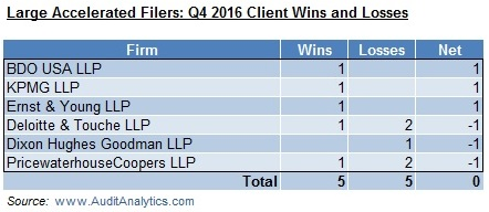 large-accelerated-filers-q4-2016