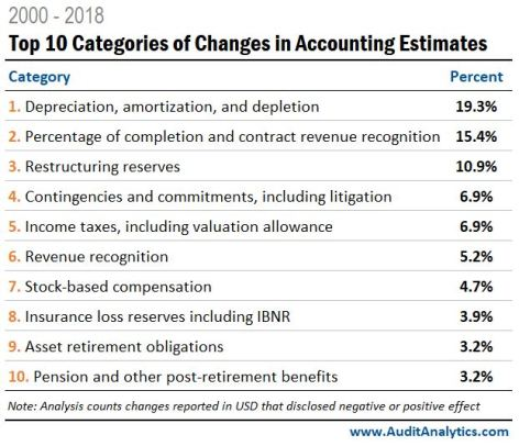 Top 10 categories of changes in accounting estimates
