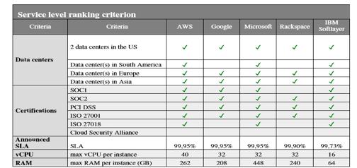 ranking-criterion-cloud-computing