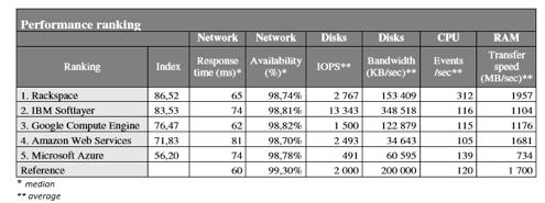 ranking-rendimiento-cloud-computing