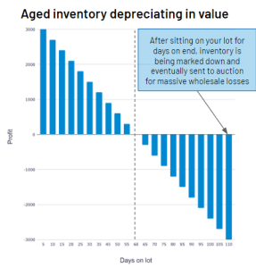 The Ultimate Guide To Selling Your Aged Inventory Using VIN Specific Advertising, selling, automated, digital, marketing, dealership, online, sales, customers, vin, inventory