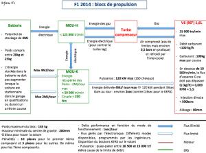 Blocs de propulsion 2014
