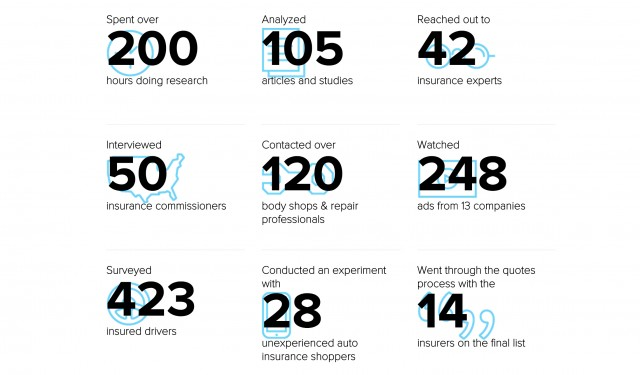 reviews.com info graphic