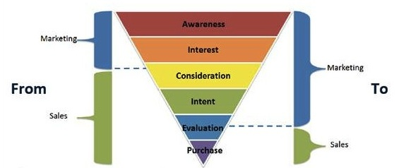 sales pyramid