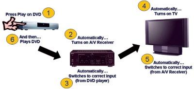 HDMI CEC kontrola