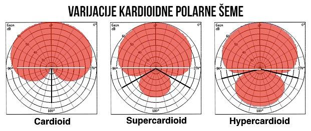 Kardioidne polarne šeme kod mikrofona