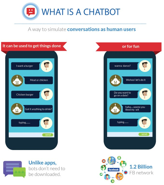Chatbot conversational interface. No need to download, 1.2 Billion Facebook messenger