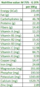 Organic-Moringa-Ginger-Tea-Nutrients-values