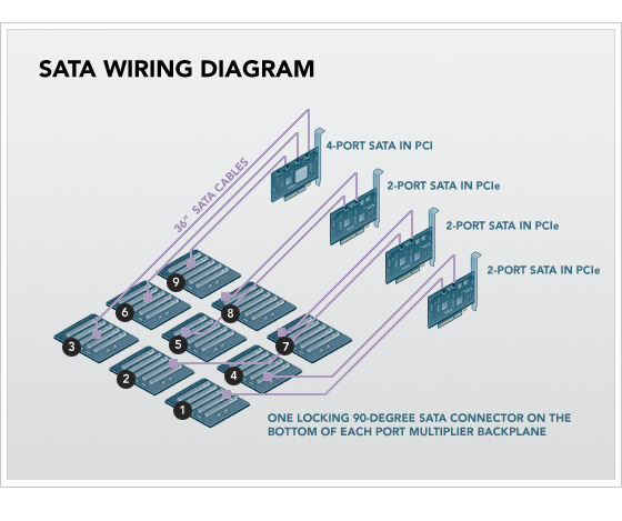 SATA Wiring Diagram