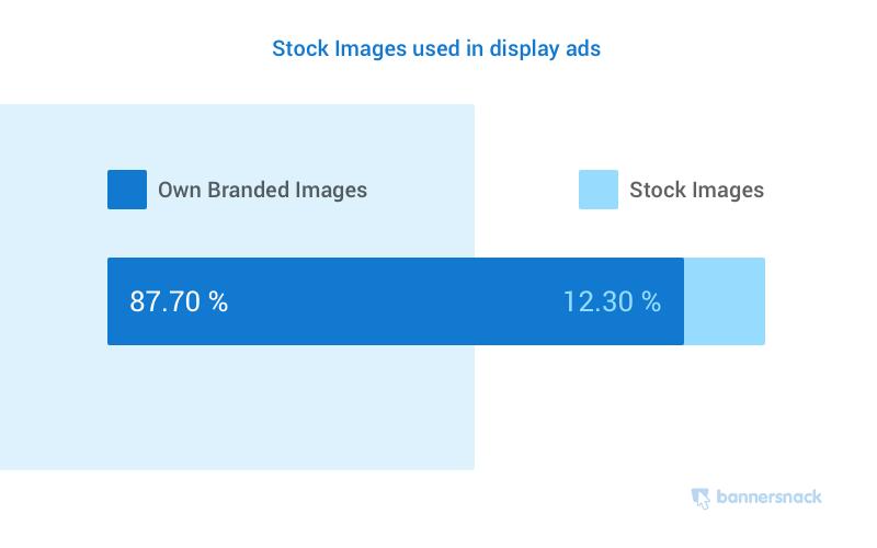 Các loại hình ảnh được sử dụng nhiều nhất trong quảng cáo biểu ngữ hiển thị